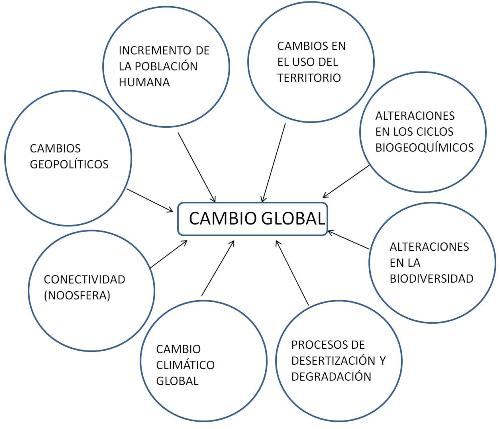 cambio-global